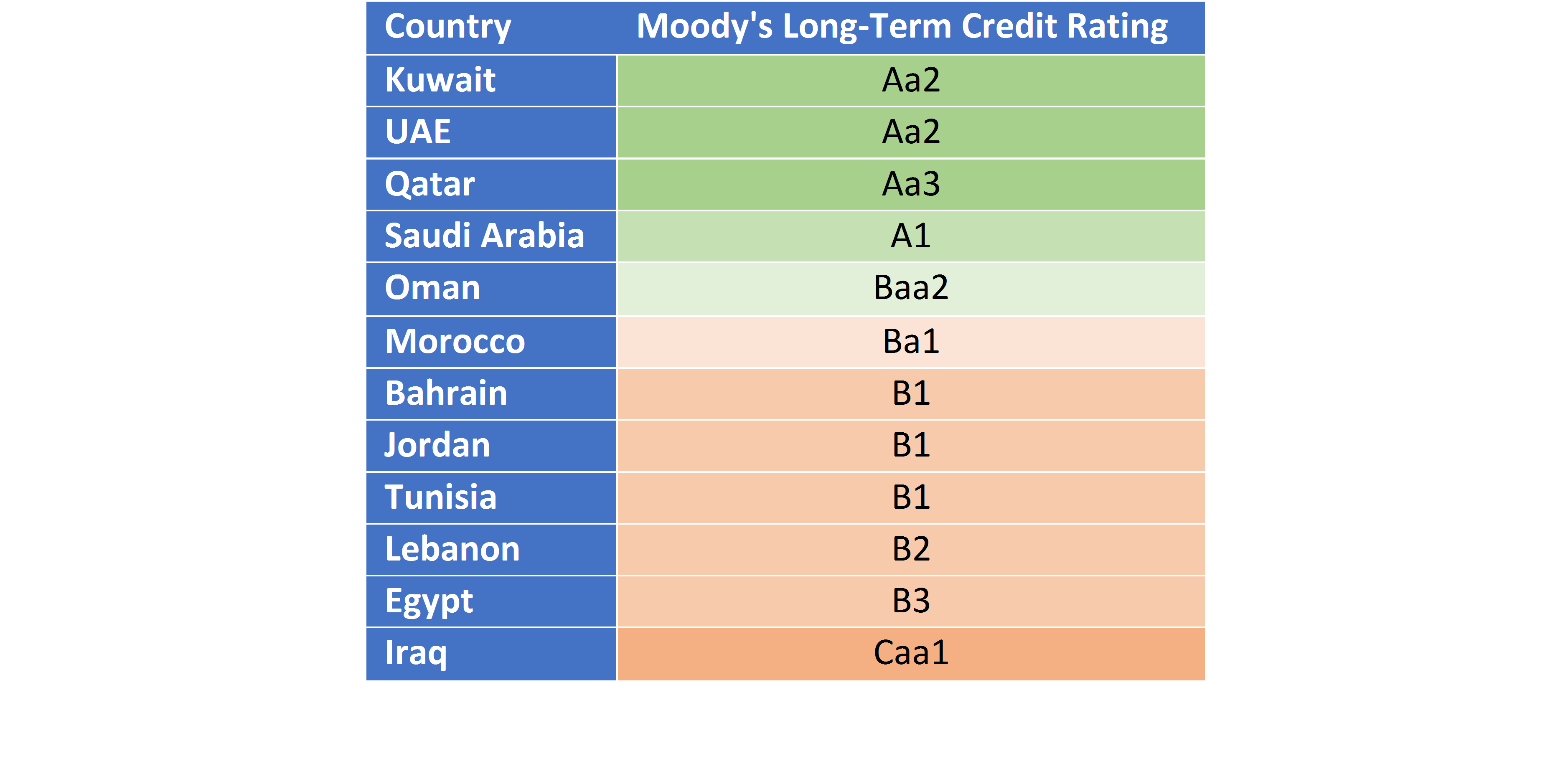 Moody's Bahrain Credit Rating Downgrade - Bahrain Business ...